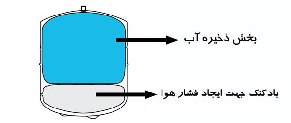 نحوه عملکرد منبع ذخیره در دستگاه تصفیه آب خانگی