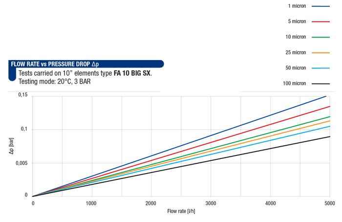 میزان افت فشار ایجاد شده توسط فیلترهای جامبو